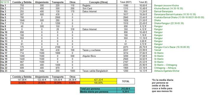 Presupuesto Bangladesh
