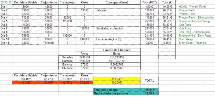 Presupuesto Camboya